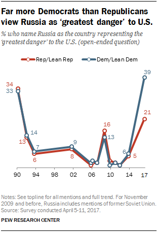 Far more Democrats than Republicans view Russia as 'greatest danger' to U.S.