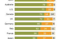 Smartphones predominate in many countries, but there is room for growth