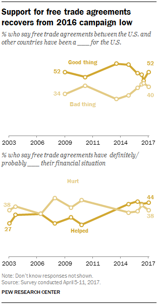 Support for free trade agreements recovers from 2016 campaign low
