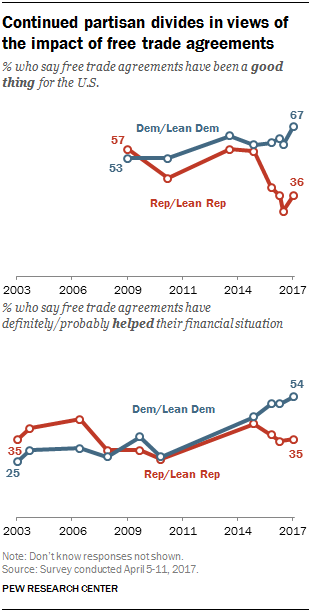 Continued partisan divides in views of the impact of free trade agreements