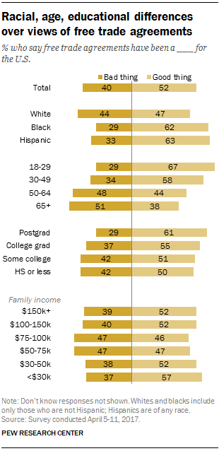 Racial, age, educational differences over views of free trade agreements