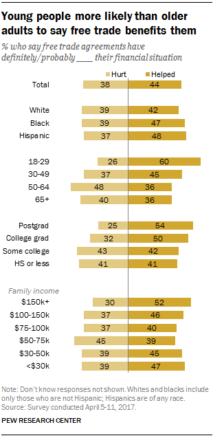 Young people more likely than older adults to say free trade benefits them