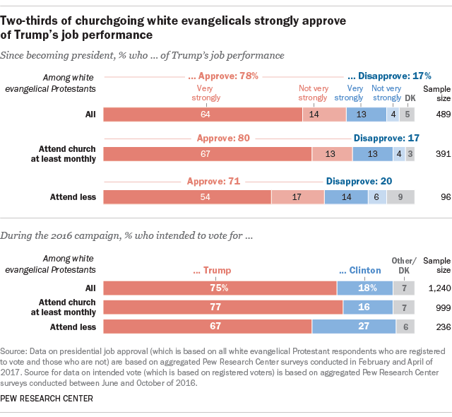 Two-thirds of churchgoing white evangelicals strongly approve of Trump's job performance