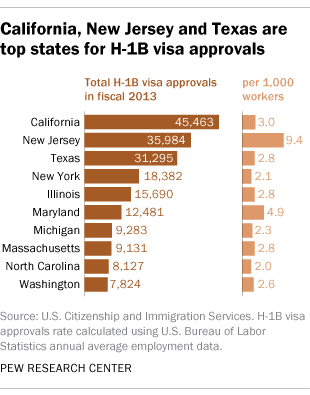 7 facts about H-1B visas | Pew Research Center