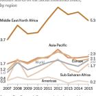 Sub-Saharan Africa sees biggest increase in social hostilities involving religion in 2015
