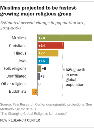 World S Largest Religion By Population Is Still