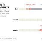 Large partisan gap in American views of NAFTA
