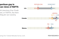 Large partisan gap in American views of NAFTA