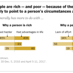 Republicans say people are rich – and poor – because of their own efforts; Democrats more likely to point to a person's circumstances and advantages