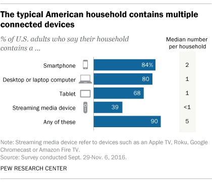 The typical American household contains multiple connected devices