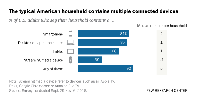 A third of U S  households have three or more smartphones