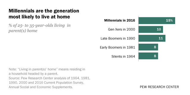 More young adults are living at home, and for longer