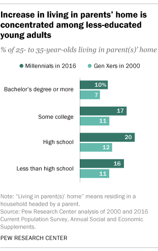 Increase in living in parents' home is concentrated among less-educated young adults