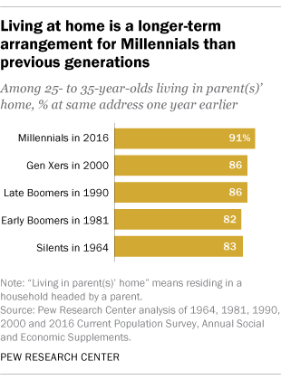 Living at home is a longer-term arrangement for Millennials than previous generations