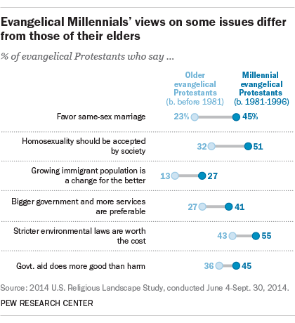 Evangelicals and homosexuality in christianity