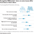 Evangelical Millennials' views on some issues differ from those of their elders