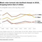 Black voter turnout rate declined sharply in 2016, dropping below that of whites