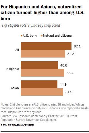 For Hispanics and Asians, naturalized citizen turnout higher than among U.S. born
