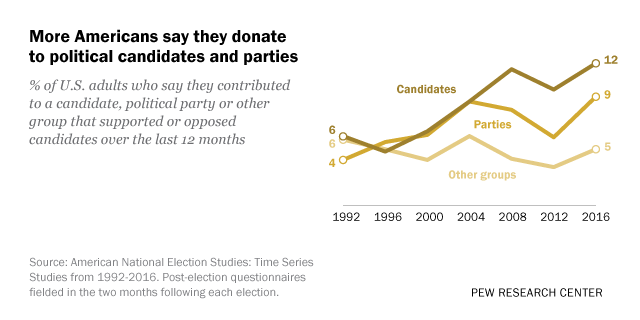 More Americans say they donate to political candidates and parties