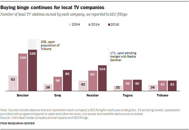 Buying binge continues for local TV companies