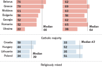 In Orthodox-majority countries, people widely favor a strong Russia and view Russia as a protector