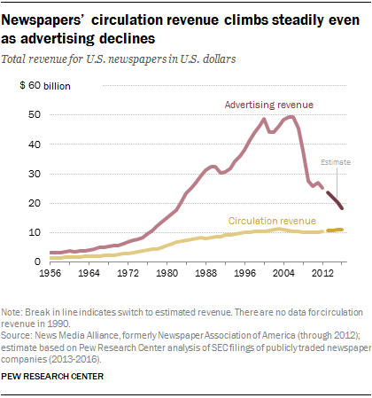 Circulation, revenue fall for US newspapers overall despite