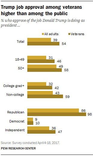 U S  veterans are generally supportive of Trump | Pew Research Center
