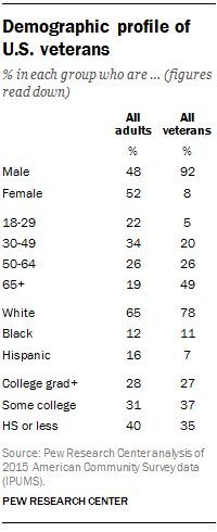 Demographic profile of U.S. veterans