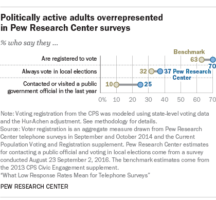 What Low Response Rates Mean for Telephone Surveys - Pew Research