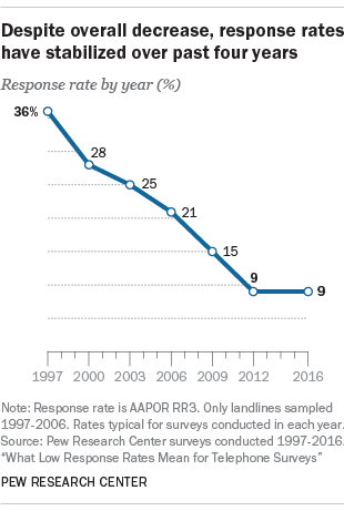 A New Study From Pew Research Center Suggests That After Decades Of Consistent Decline U S Telephone Survey Response Rates Have Plateaued Over The Past
