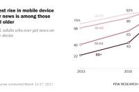 Sharpest rise in mobile device use for news is among those 50 and older