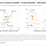 Global views on economy correlated - at least somewhat - with performance