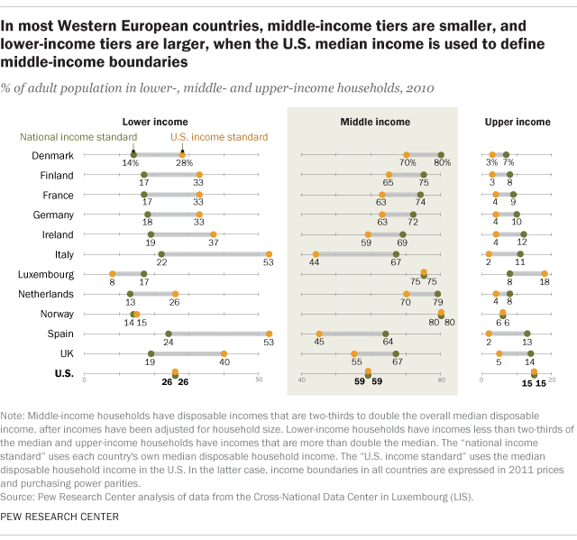 How middle classes in U S , Western Europe compare | Pew
