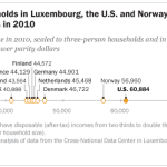 Middle-class households in Luxembourg, the U.S. and Norway had the highest incomes in 2010