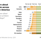Pervasive concern about Islamic extremism across Europe and North America