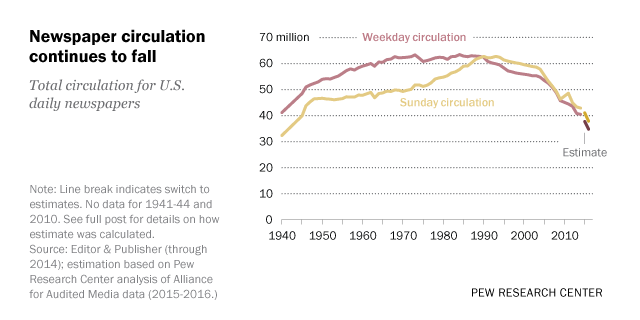 Circulation Revenue Fall For Us Newspapers Overall