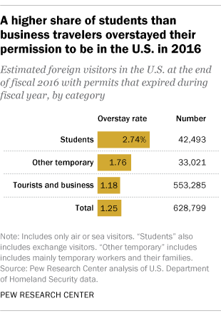 629,000 foreign visitors overstayed deadlines to leave U S  in