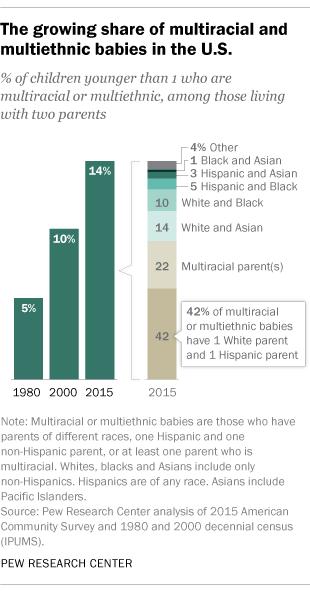 Interracial relationship facts