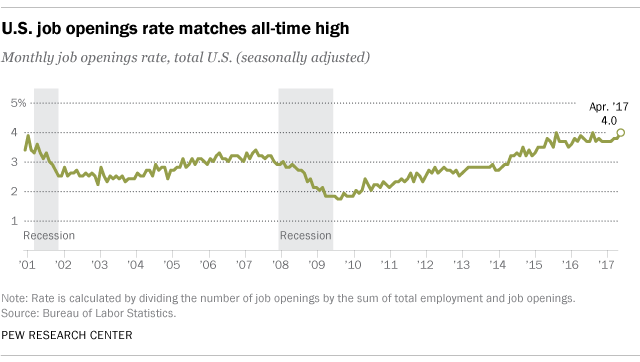 u s job openings at record high levels