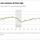 U.S. job openings rate matches all-time high