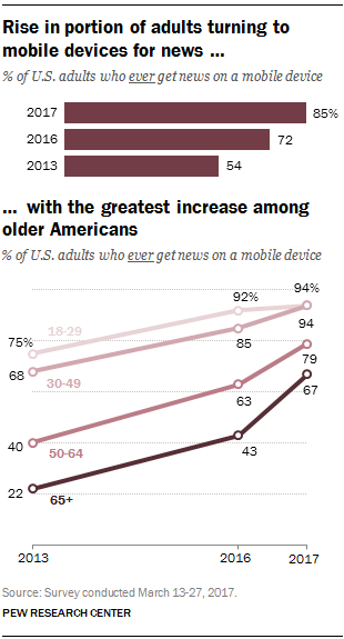 Rise in portion of adults turning to mobile devices for news