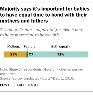 7 seven in ten adults say its equally important for new babies to bond with their mother and their father in 2016 about a quarter 27 said its more