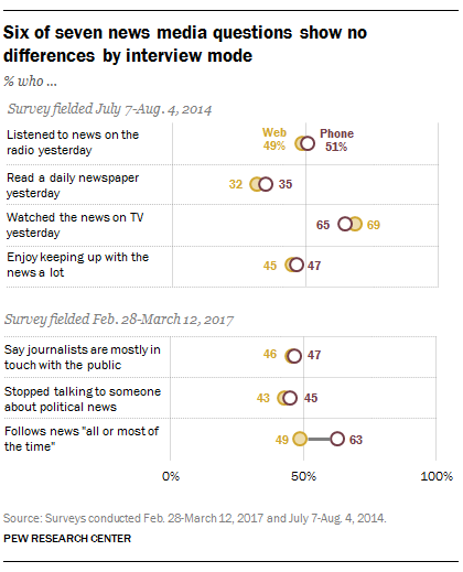 Six of seven news media questions show no differences by interview mode