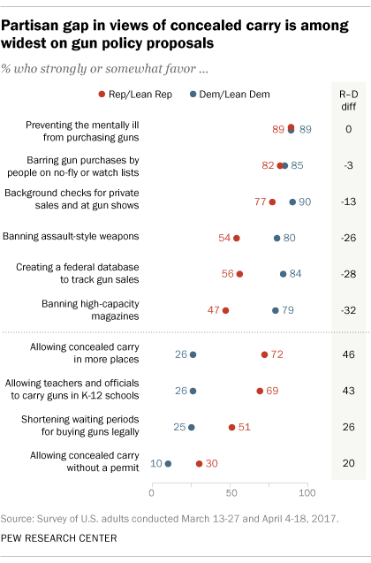 How Both Democrats And Republicans >> Where Republicans And Democrats Agree Differ On Gun Policy Pew
