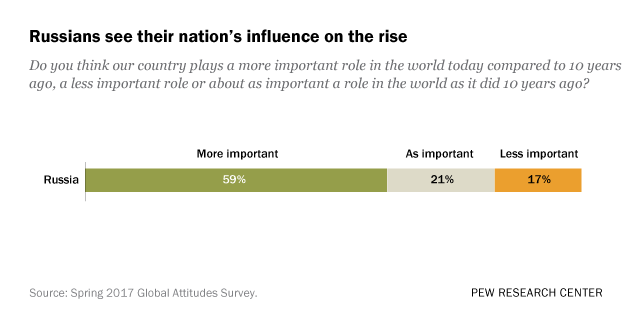 Russians see their nation's influence on the rise