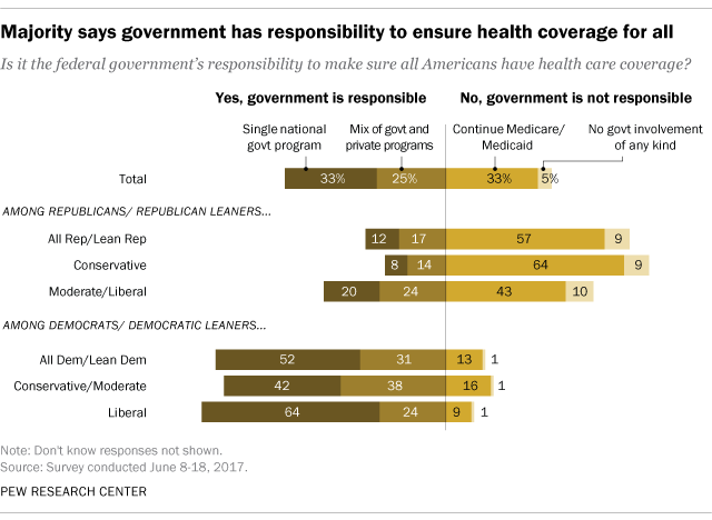 Even among those who say the federal government is not responsible for  ensuring Americans have health care coverage, there is little public  appetite for ...