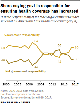 Share saying government is responsible for ensuring health coverage has increased