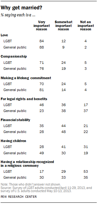 Homosexual marriage facts us