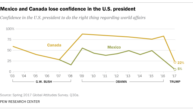 Mexico and Canada lose confidence in the U.S. president