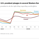 Confidence in the U.S. president plunges in several Western European countries